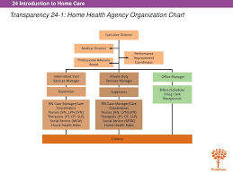 Home Care Agency Organizational Chart Ppt 1 Explain The Purpose Of And Need For Home Health
