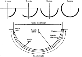 Surgical Needle Chart Needles Sutures And Knots Obgyn Key
