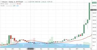 Bitcoin Lifetime Chart Bitcoin And Ethereum Buyers Exuberate Irrationally But Is