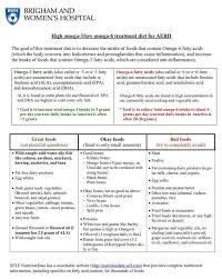 The Low Omega 6 Diet For Aerd Samters Triad The
