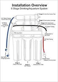 portable water filter diagram. LiquaGen - Portable Reverse Osmosis Dual Use (Drinking + 0 TDS Aquarium Reef / Deionization) Water Filtration System Made Filter Diagram