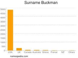 Buckman - Names Encyclopedia