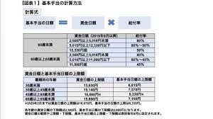 失業 保険 計算