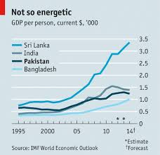 the urdu rate of growth s economy latest updates