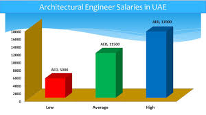 architectural engineering. Architectural Engineer Salary In UAE Engineering 0