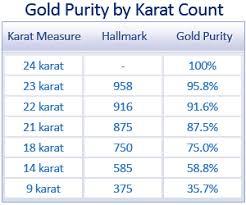 Gold Kt Chart Precious Jewellery Making Metals Gold Platinum Silver