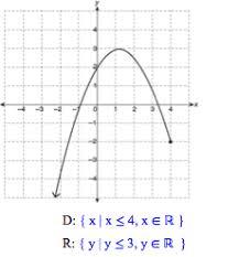 Range And Domain Algebra Precalculus Determine The Domain And Range Of The