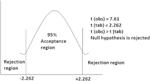 Probability Chart For T Distribution For Two Tailed Test