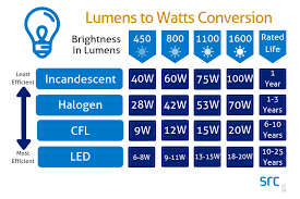 Why Are Led Light Bulbs The Best Find Out Saskatchewan