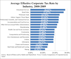 Tax Rates By Country Chart Chart Average Effective Corporate Tax Rate By Industry