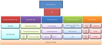 Organization Chart Pga Gas