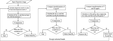 Flow Chart Of The Stepwise Discriminant Analysis Sda