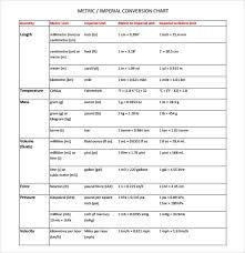 Cm To Mm Conversion Chart Pdf Sample Unit Conversion Chart 7 Documents In Pdf