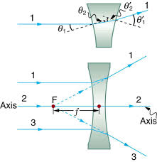 Convergence And Divergence Of Light Image Formation By Lenses Physics