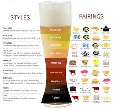 Food Pairing Charts The Wine Rack