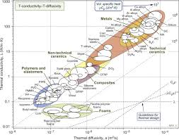 Thermal Conductivity Chart Metals Thermal Diffusivity An Overview Sciencedirect Topics