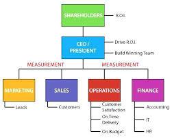 Business Organizational Chart Mesmerizing Church Organizational Chart Small Of Housekeeping Department
