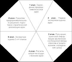 Багиев Г Л Асаул А Н Организация предпринимательской  Общая схема предпринимательской деятельности