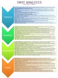 swot analysis professional experience blog swot analysis