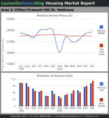 Louisville Home Sales Charts Through June 2015 Louisville
