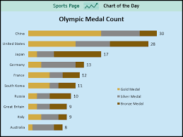 Olympic Medal Chart Sports Chart Of The Day China And The U S Are Blowing Away