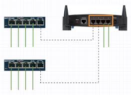 everything you need to know about home networking if you need to expand again using one of the original router ports is best