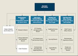 Dfat Org Chart Departmental Structure Parliament Of Australia