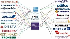 Credit Card Points Transfer Chart An Updated Guide To Airline Award Charts And Partner Lists