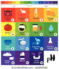 Ph Chart Alkaline The Ph Scale Universal Indicator Ph Color Chart Diagram