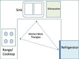 Ergonomic Kitchen Design Finding Best Balance Of Ergonomic Kitchen Triangles By Feng Shui