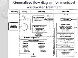 Primary And Secondary Wastewater Treatment Ppt Video