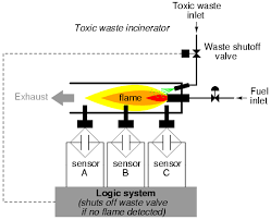 lessons in electric circuits volume iv digital chapter 7 our task now is to design the circuitry of the logic system to open the waste valve if and only if there is good flame proven by the sensors