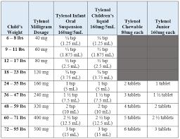 Infant Acetaminophen New Dosage Chart Dosing Charts Olney Pediatrics Pediatrics For Family Health
