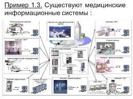 Презентация на тему Информационные системы Классификация  Существуют медицинские информационные системы
