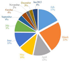 Monthly Variation Of Pm 2 5 Represented As Pie Chart A P