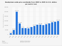 Neodymium Oxide Price Globally 2009 2025 Statista