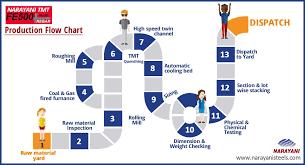 Heres How Narayani Tmt Production Flow Chart Looks Like