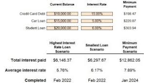 student loan caluclator student loan calculator prioritizing your student loans skrillful