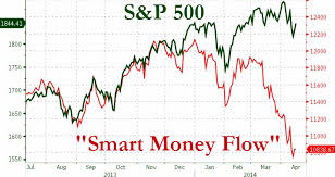 Smart Money Flow Chart If The Smart Money Is Selling Whos Buying Zero Hedge
