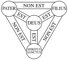 Venn Diagram Of Eastern Church And Western Church Shield Of The Trinity Wikipedia