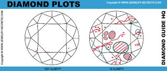 Diamond Clarity Guide Diamond Clarity Jewelry Secrets