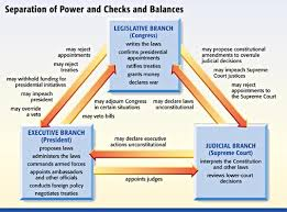 Teaching And Learning About Governmental Checks And Balances