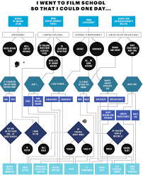 Not Sure What To Do After Film School Heres A Flowchart