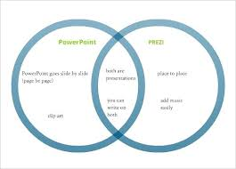 Powerpoint 2010 Venn Diagram Diagrams Relationship 2 3 Circle Venn Diagram Template In Ppt