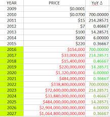 Bitcoin Price June 2009 2015 Bitcoin