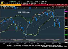 Up To The Minute Stock Charts S P 500 Technical Analysis And August Pullback Price Targets