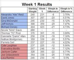 29 Images Of Challenge Weigh In Chart Template Splinket Com