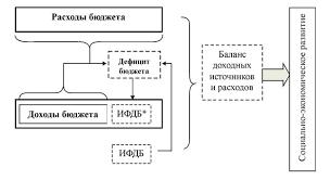 Бюджетная система Российской Федерации Источники финансирования  Данный принцип означает что объем предусмотренных бюджетом расходов должен соответствовать суммарному объему доходов бюджета и поступлений из источников
