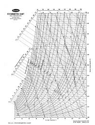 Psychrometric Chart Si Units Pdf Carrier Psychrometric Chart High Psychrometric Chart High