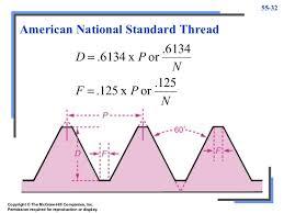 National Standard Thread Chart Threading Mmm